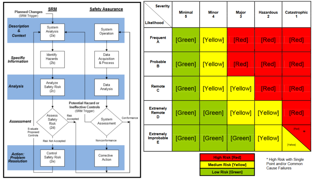 FAA Safety Risk Management Process flowchart and Risk Categorization Matrix table