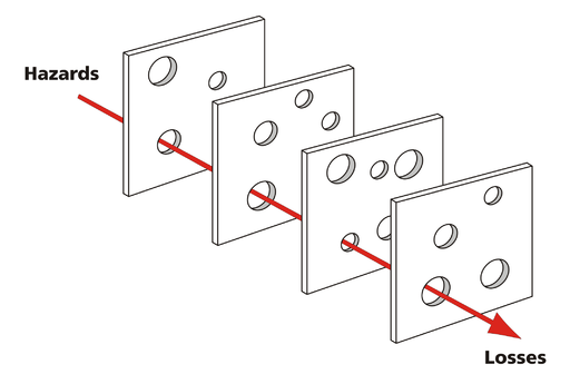 Four slices of Swiss cheese, an arrow going through a set of holes illustrates failures through multiple levels of controls