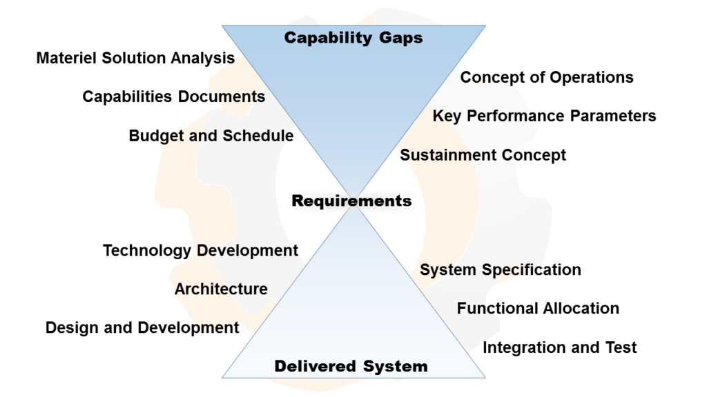 An hourglass shape. On top is the capability gap with customer activities including materiel solution analysis, concept of operations, capabilities documents, key performance parameters, budget and schedule, and sustainment concept. The neck of the hourglass is labeled requirements. The bottom half is the delivered system and contains contractor activities including technology development, system specification, architecture, functional allocation, design and development, and integration and test.