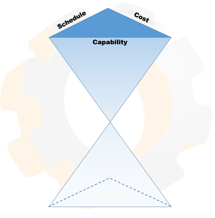 A pyramid-shaped hourglass. One face is capability, one is schedule, one is cost.