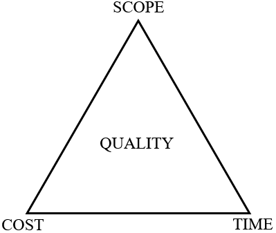 """triangle with vertices labeled """"SCOPE"""", """"COST"""", and """"TIME"""", the center is the word """"QUALITY"""""""