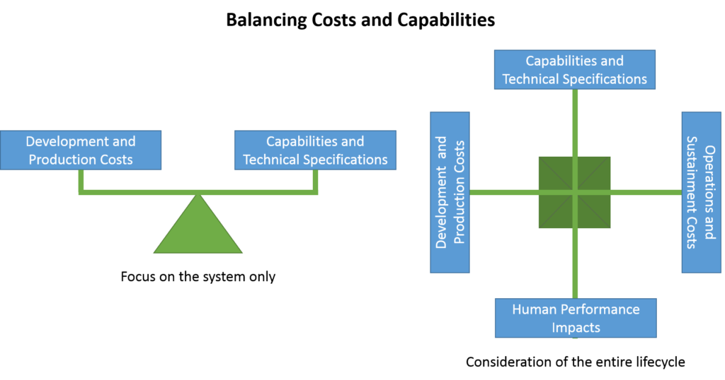 Diagram of two balance scales. The first includes two arms with development and production costs balanced against capabilities and technical specifications. The second has four arms, adding human performance impacts and operations and sustainment costs.