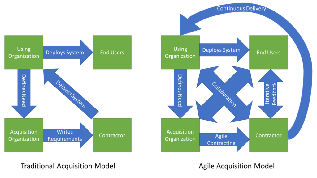 Block diagram showing acquisition models. Traditional acquisition model includes using organization defining need to acquisition organization writing requirements for contractor organization delivering system to using organization deploying system to end users. Agile acquisition model includes using organization defining need to acquisition organization creating an agile contract to contractor, iterative feedback between contractor and end users, collaboration among all groups, the contractor continuous delivery to using organization which then deploys to end users.